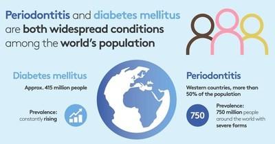 Una buona salute orale è fondamentale per prevenire e controllare il diabete