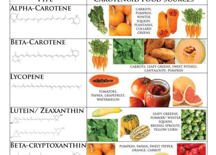 Considerazioni nutrizionali per scegliere le combinazioni alimentari corrette nelle ricette